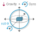 GravityGyro™ Inclinometer — SQ-GIX Functional Diagram